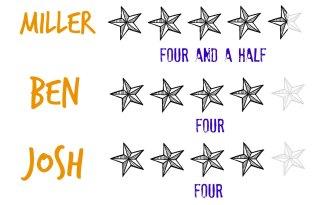 Miller 4-5 Ben 4 Josh 4